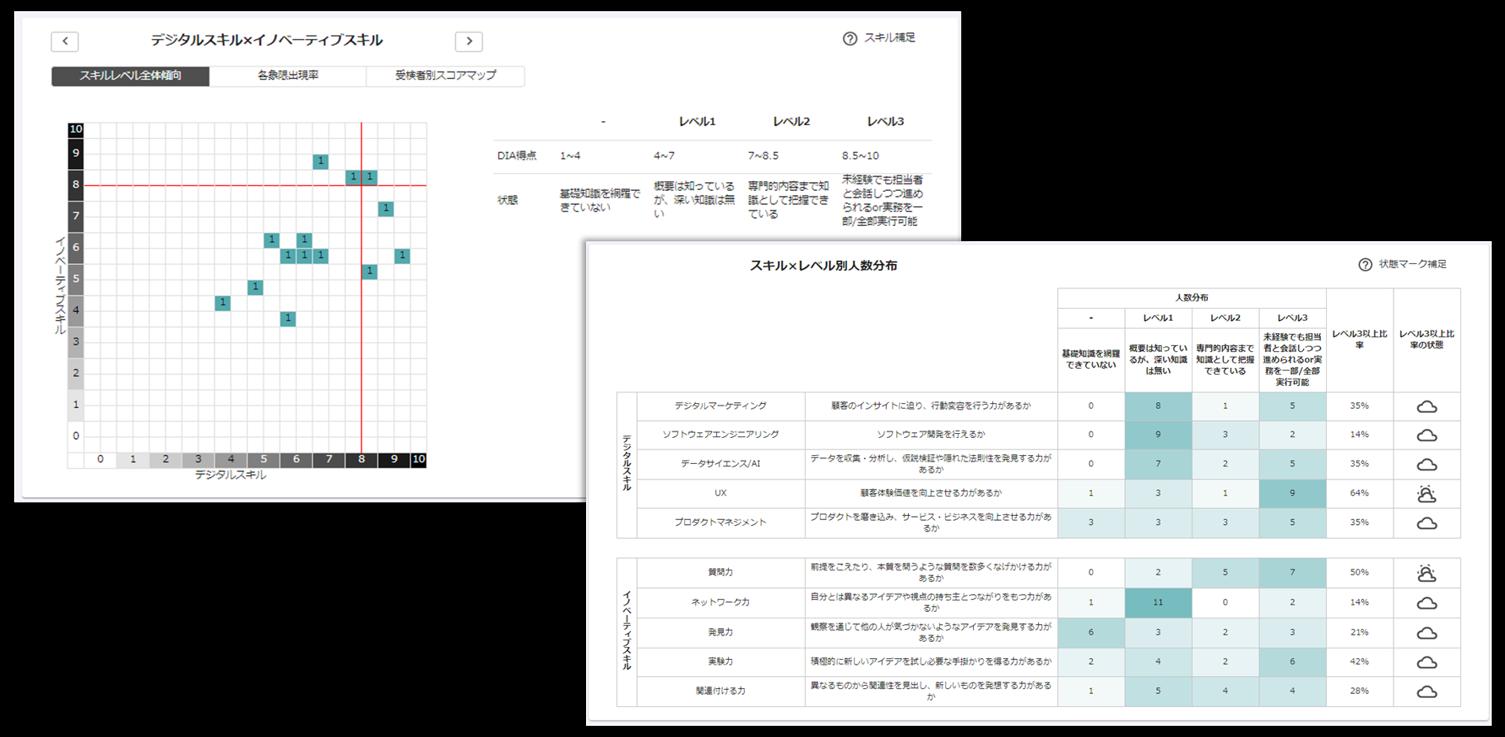 Dx人材育成アセスメントツール Hr君dia オージス総研