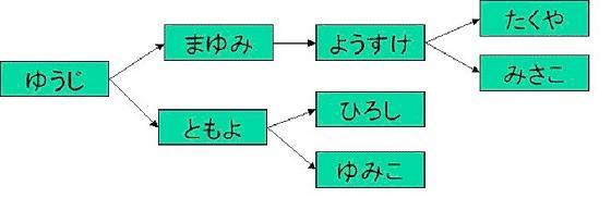 https://www.ogis-ri.co.jp/otc/hiroba/others/ModelingCafe/01img/renrakumou.jpg