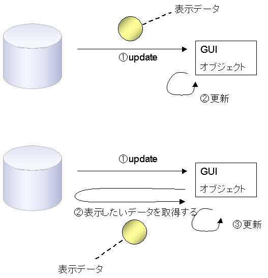 https://www.ogis-ri.co.jp/otc/hiroba/technical/DesignPatternsWithExample/ch05_img/figure5.png