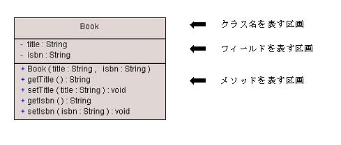 https://www.ogis-ri.co.jp/otc/hiroba/technical/JavaWorld_UMLIntroduction/img/02.png