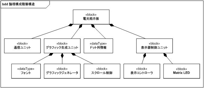 https://www.ogis-ri.co.jp/otc/hiroba/technical/SysEngSysML/img/fig221.png