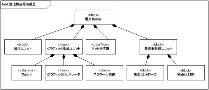 https://www.ogis-ri.co.jp/otc/hiroba/technical/SysEngSysML/img/fig221.png