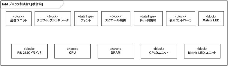 システムエンジニアリングでSysML を使いこなす