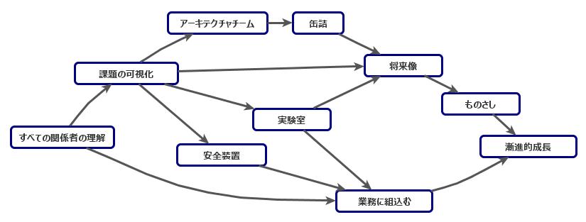 メトリクス コード ソフトウェアメトリクス of