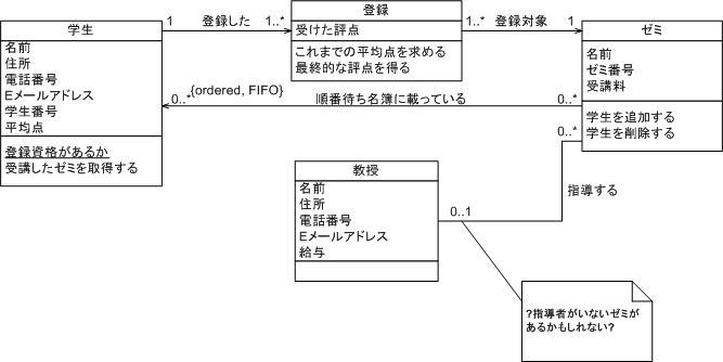https://www.ogis-ri.co.jp/otc/swec/process/am-res/am/images/models/classDiagramInitial.jpg
