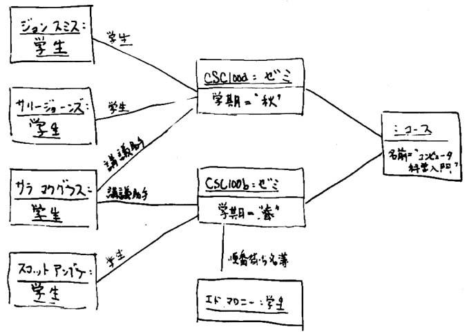 UML 2 オブジェクト図の概要