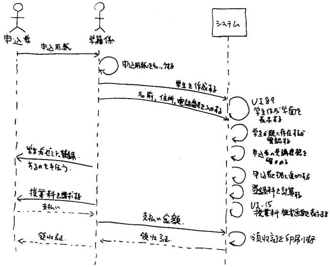 UML 2 シーケンス図の概要