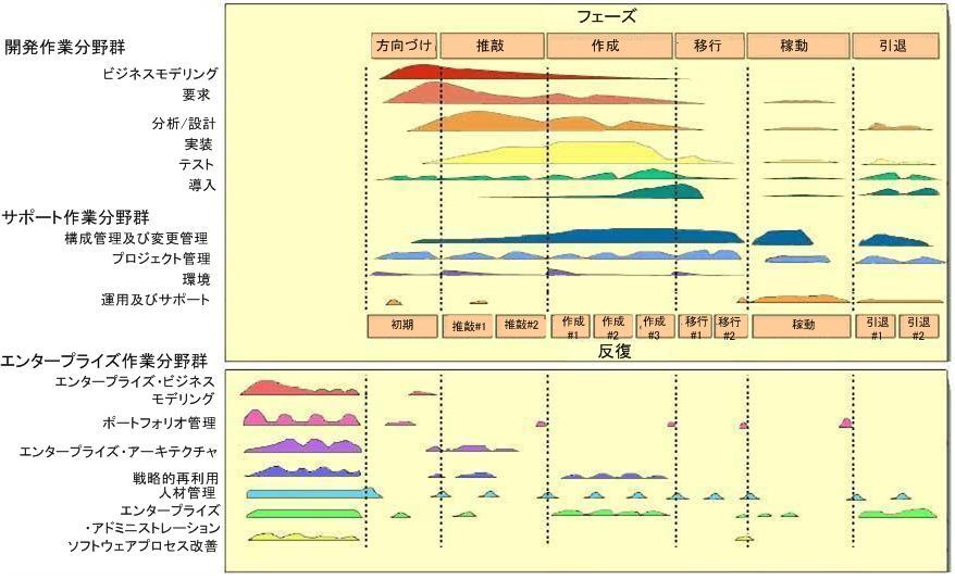 エンタープライズ統一プロセス( ...